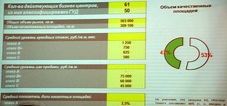 Статистика-по-бизнес-центрам.jpg