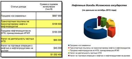 Нефтяные-доходы-�Г�Л.jpg