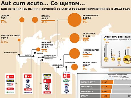 Рынки-наружной-рекламы-городов-миллионников-в-2013-году.
