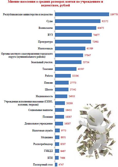 Коррупция в Татарстане где берут больше всех  Далее предпринимателей просят высказаться о том что они считают основным барьером в развитии их деятельности Первым они назвали высокие налоги 72% и