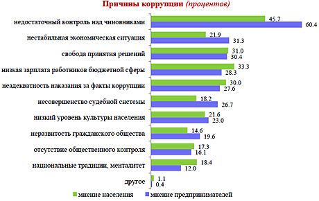 Коррупция в Татарстане где берут больше всех   РОССИЯ ПО КОРРУПЦИИ НА ОДНОМ УРОВНЕ С НИГЕРИЕЙ