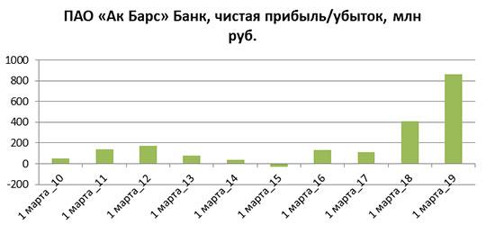 потребительский кредит ак барс банк 2020
