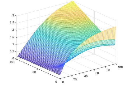 Логарифмический график роста доходов автомобилистов (левое крыло) и страховщиков (правое крыло) при добровольном автостраховании