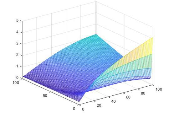 Логарифмический график роста доходов автомобилистов (левое крыло) и страховщиков (правое крыло) при полном обязательном страховании