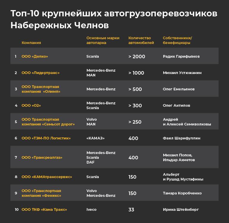 Топ-10 дальнобойщиков: как Челны стали столицей грузоперевозок