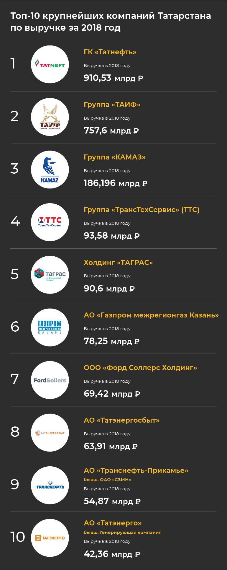 Топ-300 «БИЗНЕС Online»: кому принадлежит Татарстан– 2019