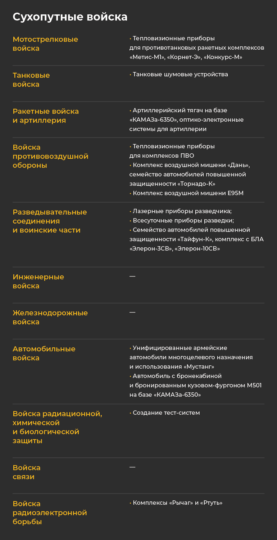 Что Татарстан производит для Сухопутных войск