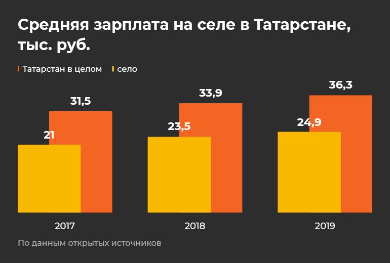 Хватит рекордных урожаев инадоев: 10 вызовов для Марата Зяббарова