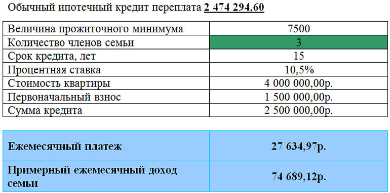 ипотечный кредит по государственной программе