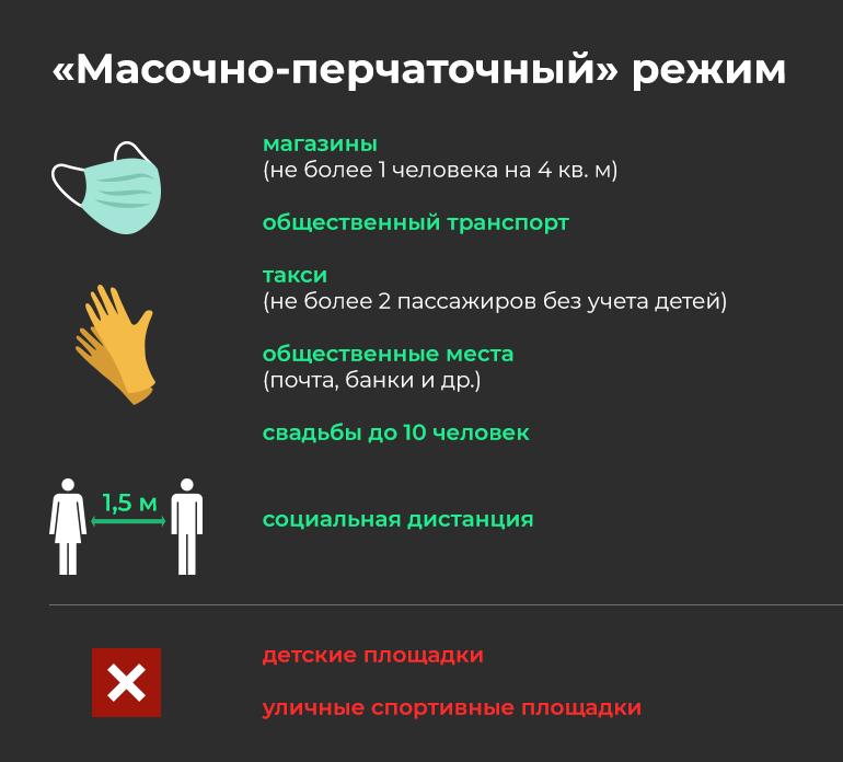 Как будем жить завтра: без СМС, пропусков, но в обязательных масках и перчатках