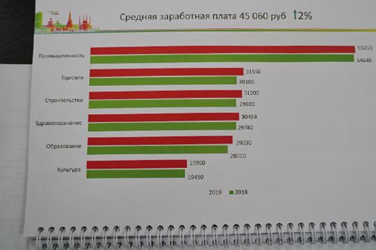 «В промышленности зарплаты неплохие — средняя 55 тысяч рублей, в торговле — 31 тысяча. А вот в отрасли культуры зарплаты ниже, здесь есть над чем работать»