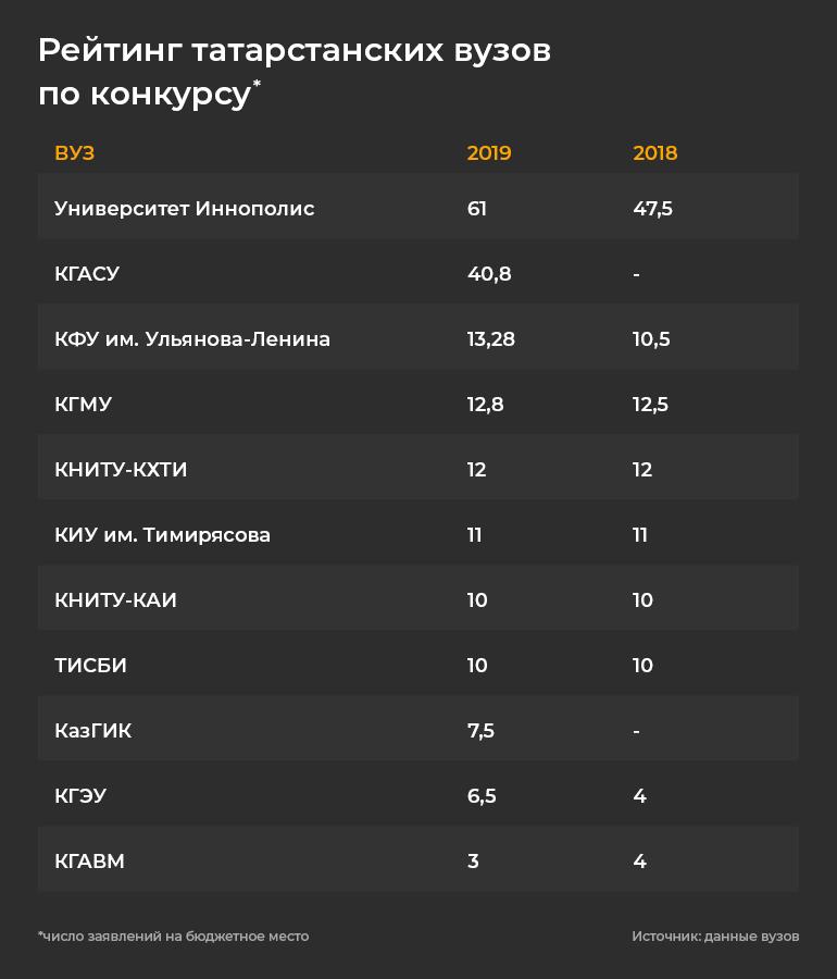 «Коронавируснеповод снижать планку»: рейтинг вузов Татарстана – 2020