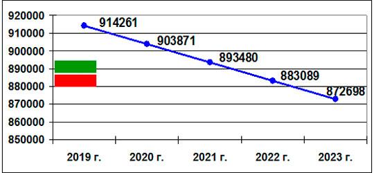 Прогноз численности женщин репродуктивного возраста на 2019-2023 гг.