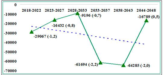 Прогнозируемые изменения доли женщин репродуктивного возраста в Республике Татарстан на 2018–2048 гг.