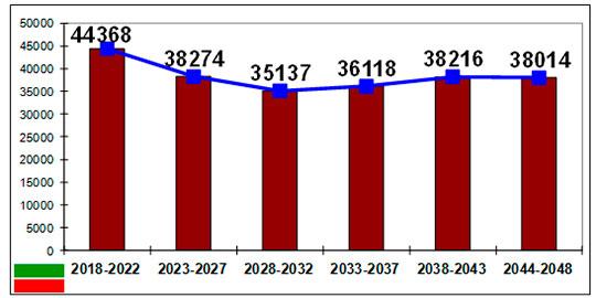 Перспектива рождений в Республике Татарстан до начала 2048 г. (кол-во чел.)