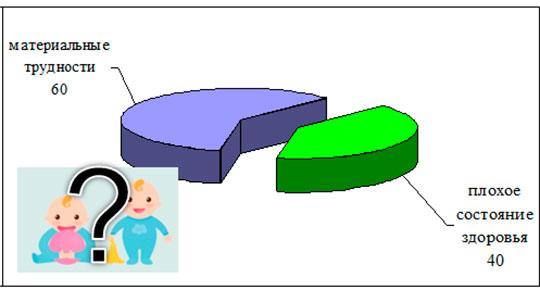 Причины отказа от рождения двух детей несмотря на желание (в процентах)