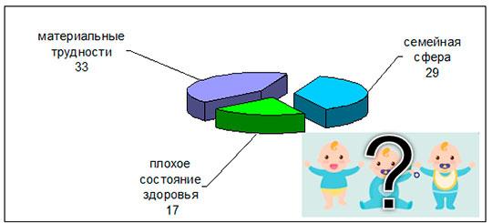 Причины отказа от рождения троих детей (несмотря на желание) в пользу рождения одного ребенка (в процентах)
