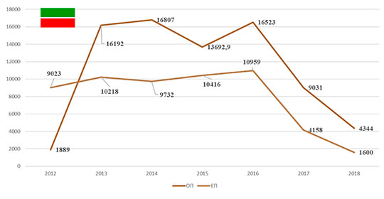Описание прироста населения в Республике Татарстан
