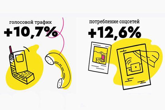 Насамоизоляции россияне стали больше уделять внимание родным иблизким, замещая тем самым нехватку «живого» общения