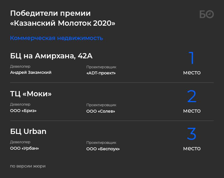 Лучшие дома Казани: кому достался «Казанский молоток – 2020»?