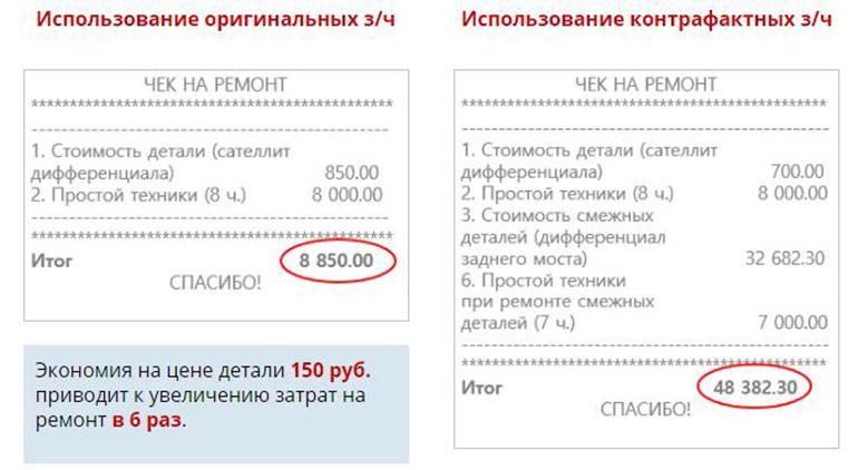 Поддельные запчасти на150 рублей дешевле, ноони портят смежные детали. Врезультате ремонт обходится вразы дороже