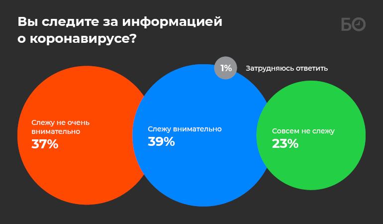 «Коронавирусный» опрос: 61% казанцев лично знают переболевших, 5% уже потеряли работу