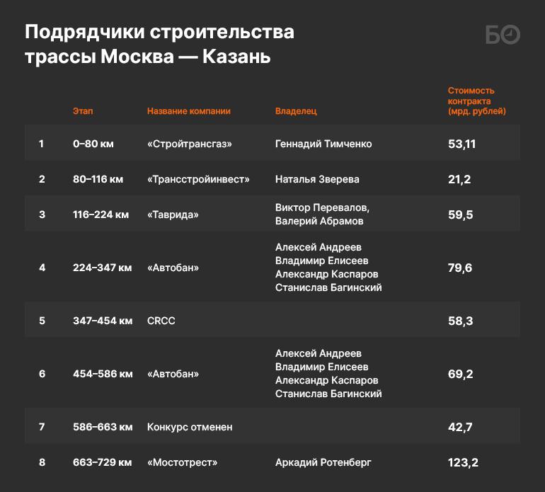 Тимченко, Ротенберг икитайцы: как короли госзаказа разделили полтриллиона наавтобан М12
