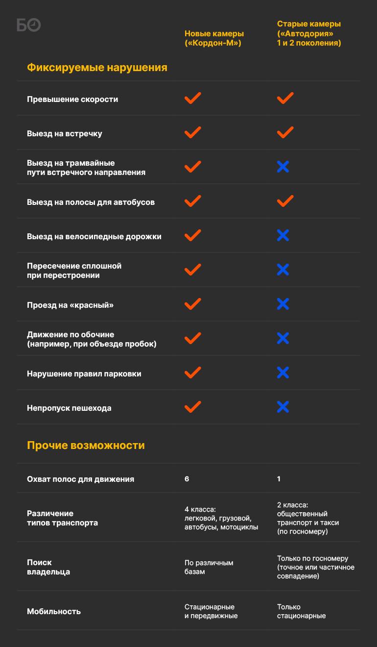 Питерцы бортанули «Автодорию»: чего ждать водителям от «радарной революции» в Татарстане?