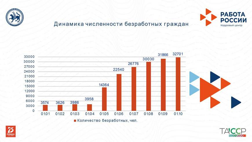 Денис Калинкин: «Безработица в Казани – прямое следствие влияния пандемии на экономику»