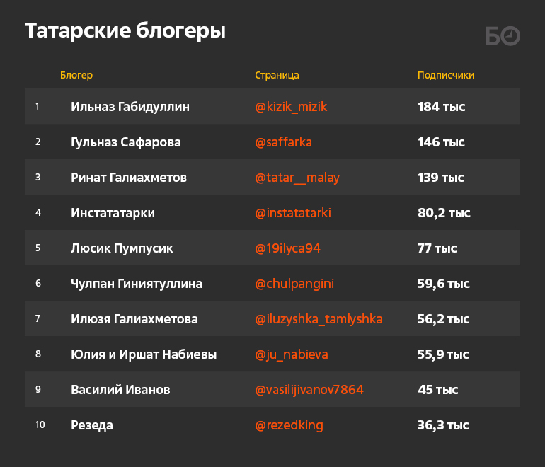 Отоперной дивы Гарифуллиной дотракториста Иванова: топ-100 инстаблогеров Татарстана