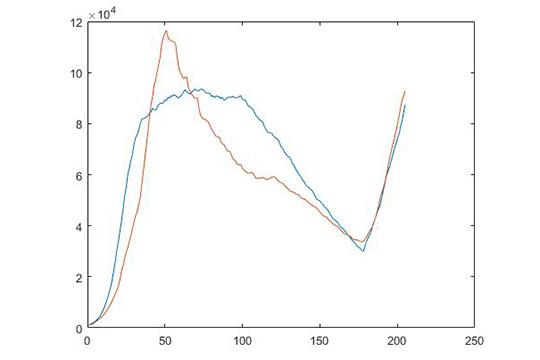 График1. Москва— модельное (свключением наодин месяц отпускного уровня контактов) иреальное число больных на22октября