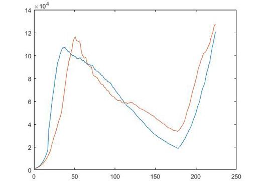 График1. Москва— модельное (свключением на1 месяц отпускного уровня контактов) иреальное число больных на13 11.