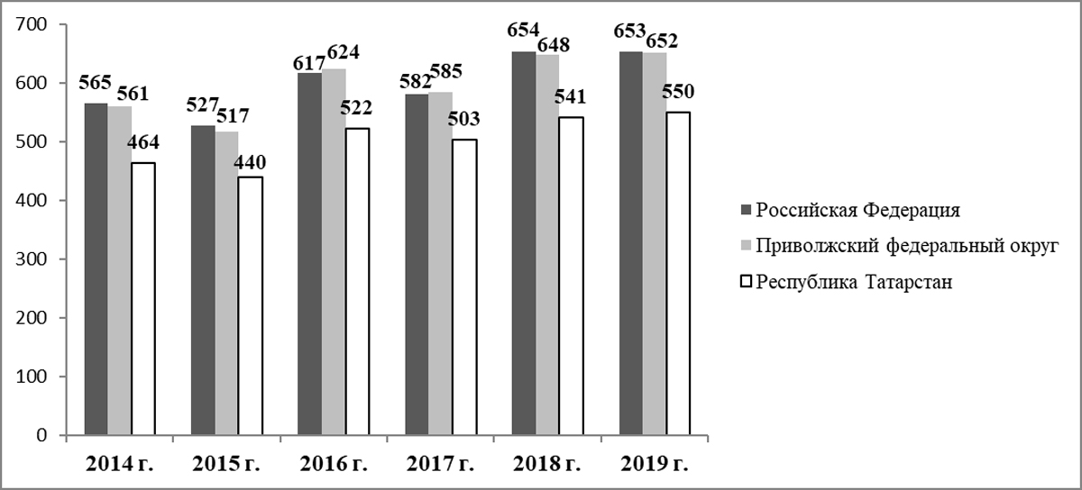 Динамика соотношения браков и разводов за 2014-2019 гг.(количество разводов на 1000 браков)