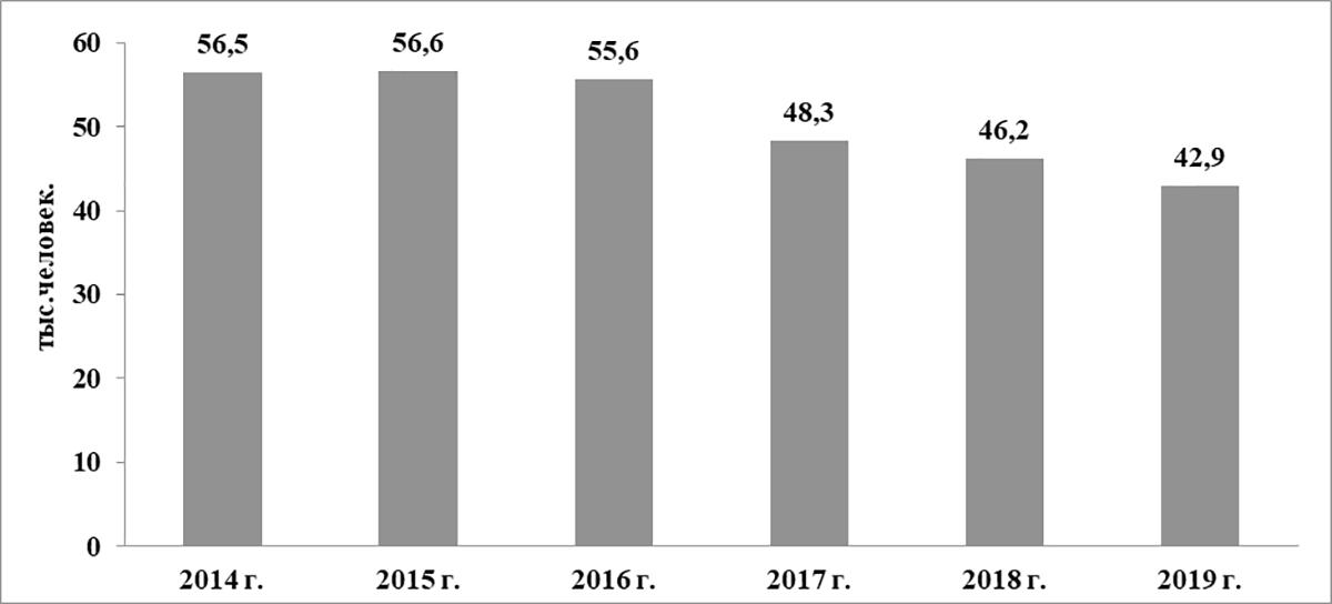 Динамика рождаемости в Республике Татарстан за 2014-2019 гг. (тыс. чел.)