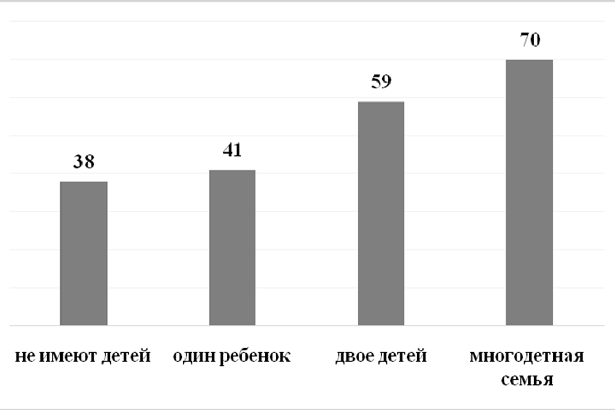 Корреляция между установкой молодых сельчан остаться в сельской местности и количеством детей в семье (в %)