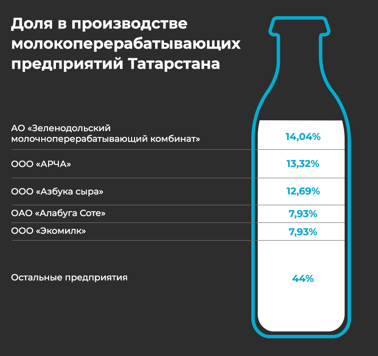 Егоров отобрал «молочный трон» удетей Мингазова: топ-20 молочников Татарстана