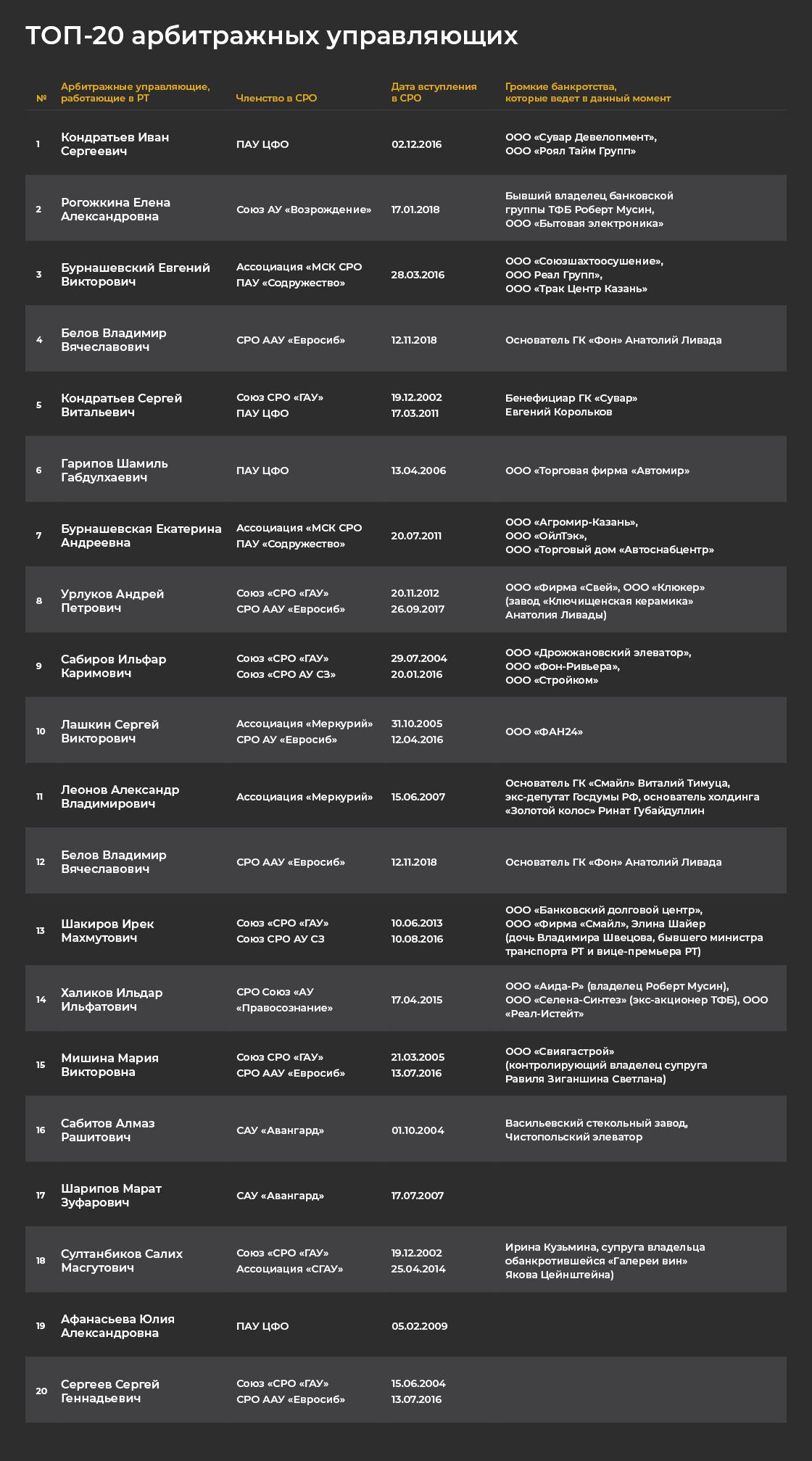 Повелители «мертвых»: топ-20 арбитражных управляющих Татарстана
