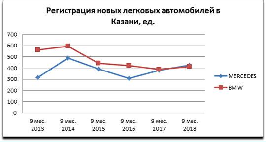И «гелик» снова в строю: спрос на мерсы в Казани в 6 раз выше, чем по стране
