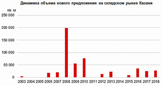 «Склад – это не сарай с пьяными грузчиками»: чем живет логистический рынок Татарстана?