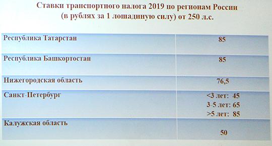 В республике транспортный налог проходит по самой верхней границе — 85 рублей с лошадиной силы, и он является самым высоким в России