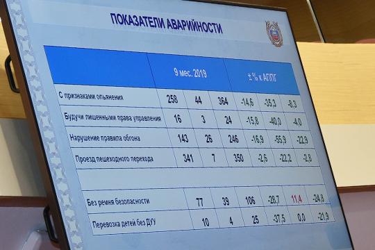Поитогам 9 месяцев 2019 года вТатарстане зарегистрировано 3220 ДТП, вкоторых погибли 238 человек, а4047 получили ранения