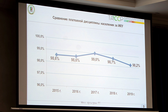 Начал доклад глава госкомитета по тарифам с коммунальных услуг, на долю которых приходится более 7% всех затрат домохозяйств РТ