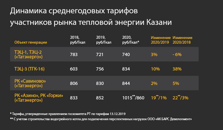 Казани час стоимость квт в онлайн оценка москва часов