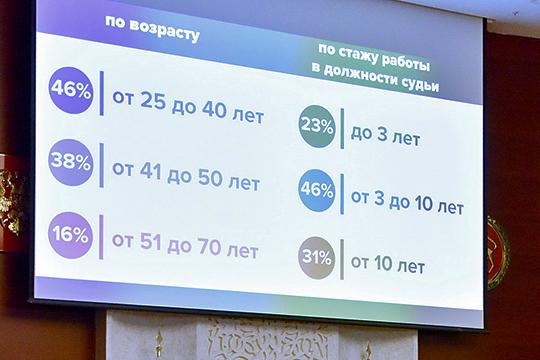 Сегодня в Татарстане работают 188 мировых судей, большинство в возрасте от 25 до 40 лет с опытом работы от 3 до 10 лет
