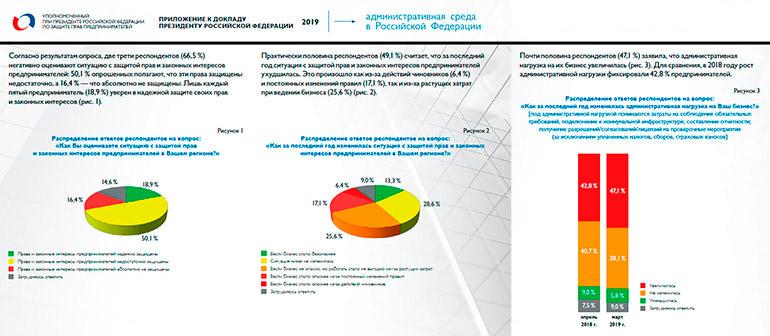 Татарстан вчисле лидеров антирейтинга тех регионов, где силовики преследуют бизнес