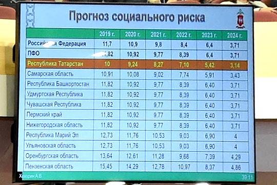 К 2024 году количество жертв на дорогах должно сократиться до 3,14 погибших на 100 тыс населения. На сегодняшний день этот показатель в Татарстане — 8,23